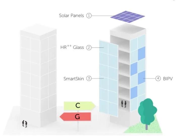 energielabel kantoren