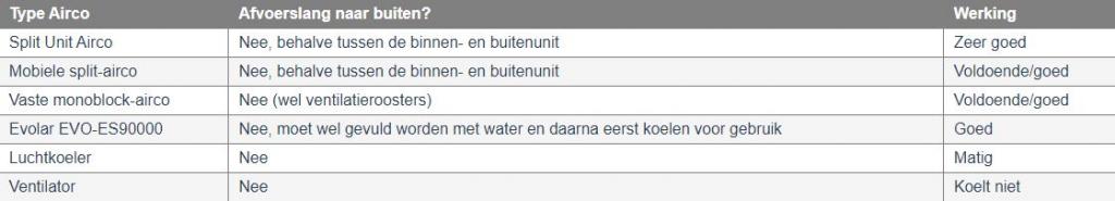 tabel verschillen airco's