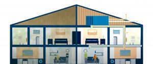 Balansventilatie Huis