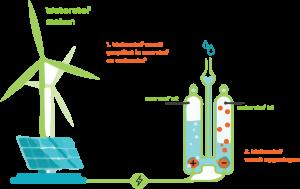 Schema waterstof maken